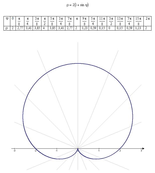Построение графика функции в