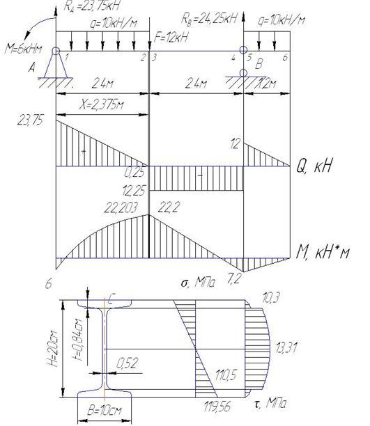 Схема нагружения балки