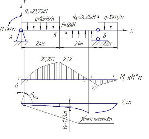 статически решебник балки определяемой сопромату, по изгиб